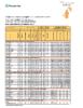 Pilkington Suncool Data